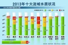 中国环境状况公报:十大水系水质一半污染